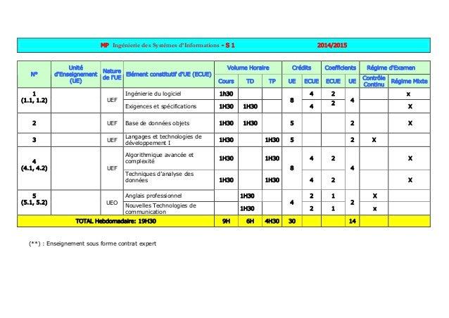 MP Ingénierie des Systèmes d'Informations - S 1 2014/2015 Volume Horaire Crédits Coefficients Régime d'Examen N° Unité d'E...