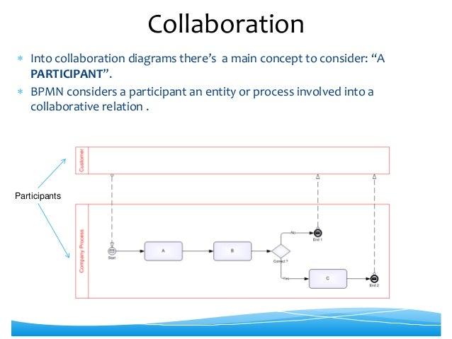 process diagram sample 20 into collaboration - Bpmn Collaboration Diagram