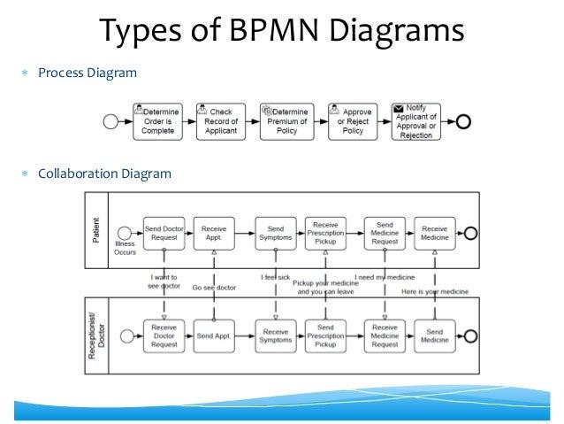 bpmn 20 diagrams 7 - Bpmn Collaboration Diagram
