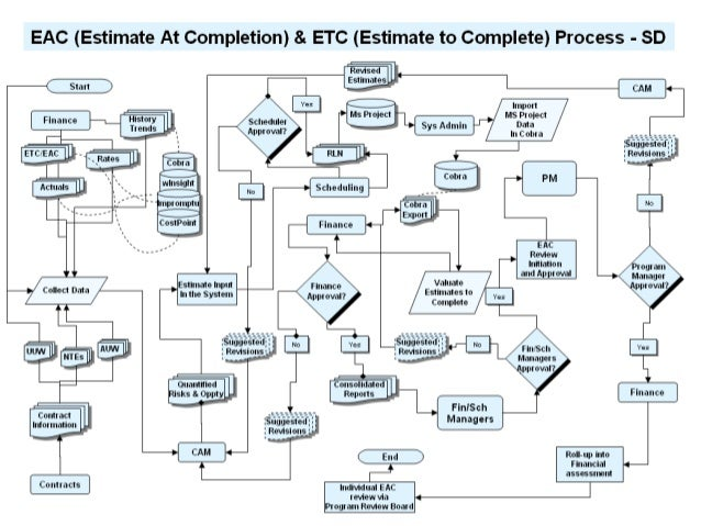 eac etc process flow diagram for system description draft manufacturing process flow diagram process of flow diagram #43