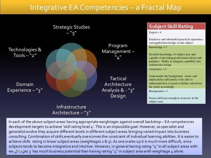 Integrative EA Competencies – a Fractal Map                           Strategic Studies                                   ...