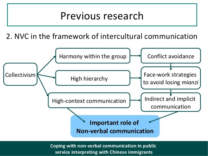 analysis of non verbal communications World becomes altered and meaning gets made, not just uncovered, through the   these nonverbal implicit communications in adult analysis are similar.