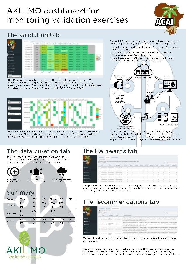 AKILIMO dashboard for monitoring validation exercises