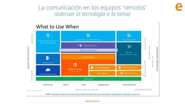 @RamonCosta La comunicación en los equipos 'remotos' (adecuar la tecnología a la tarea)