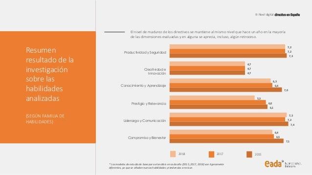 III Nivel digital directivo en España Resumen resultado de la investigación sobre las habilidades analizadas (SEGÚN FAMILI...