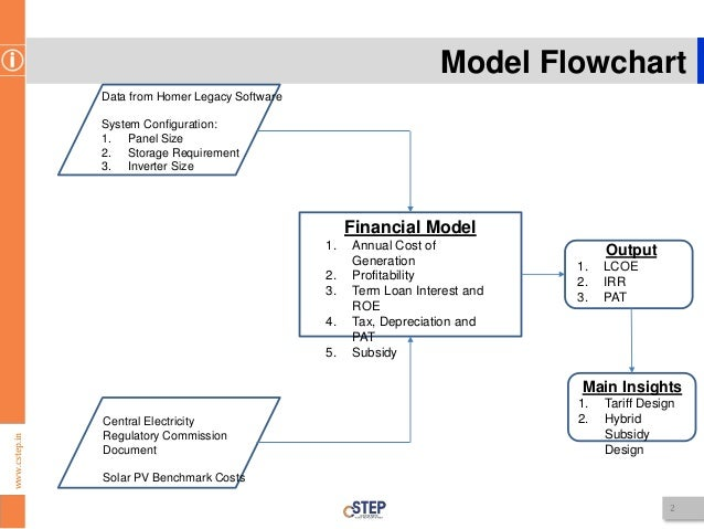 Financial Model Flowchart