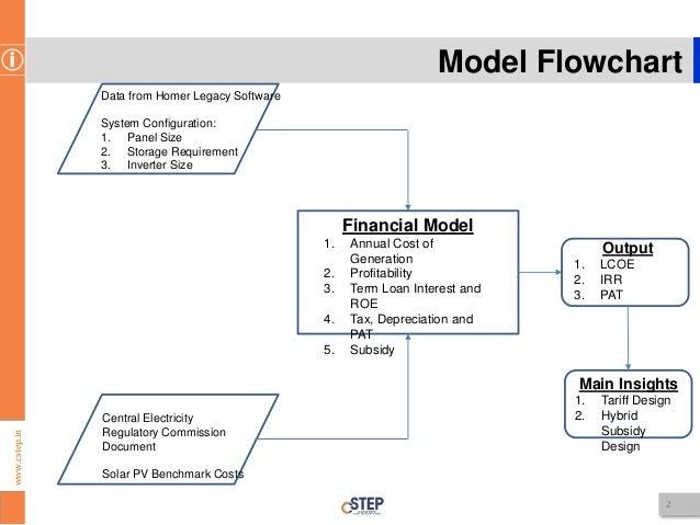 2 wwwcstepin model flowchart - Flowchart Model