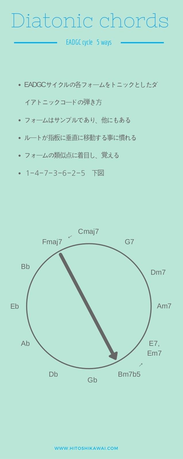 WWW.HITOSHIKAWAI.COM Diatonic chords EADGC cycle 5 ways EADGCサイクルの各フォームをトニックとしたダ イアトニックコードの弾き⽅ フォームはサンプルであり、他にもある ルートが指板に垂...