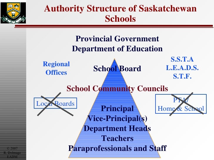 Authority Structure of Saskatchewan Schools Provincial Government Department of Education School Board School Community Co...