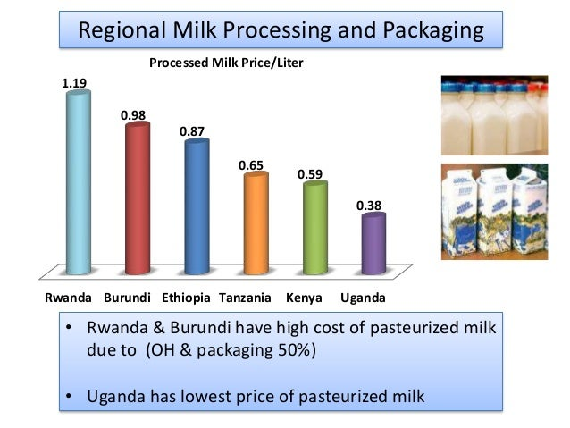 dairy investment opportunities in ethiopia Ethiopian investment opportunities  the products are poultry for meat associated with dairy farm to produce milk  demand in ethiopia and africa for high-quality.