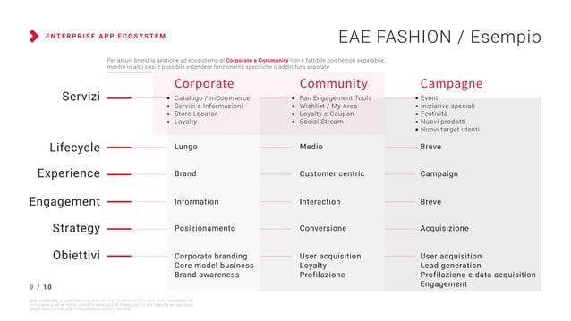 E N T E R P R I S E A P P E C O S Y S T E M EAE FASHION / Esempio Lungo BreveMedio Brand CampaignCustomer centric Informat...