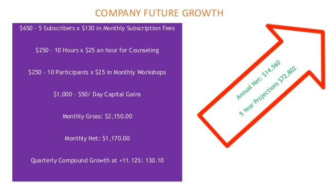 $650 – 5 Subscribers x $130 in Monthly Subscription Fees $250 – 10 Hours x $25 an hour for Counseling $250 – 10 Participan...