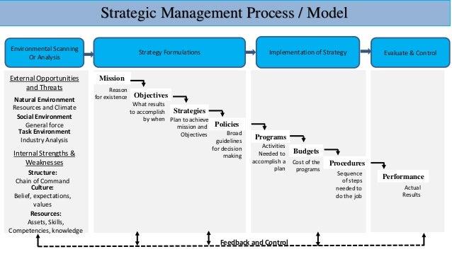 strategic objectives of grameenphone