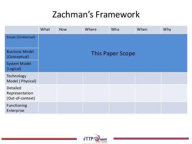 human tool material process investigation paper
