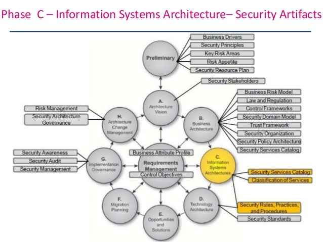 Phase B U2013 Business Architectureu2013 Security Artifacts; 26.