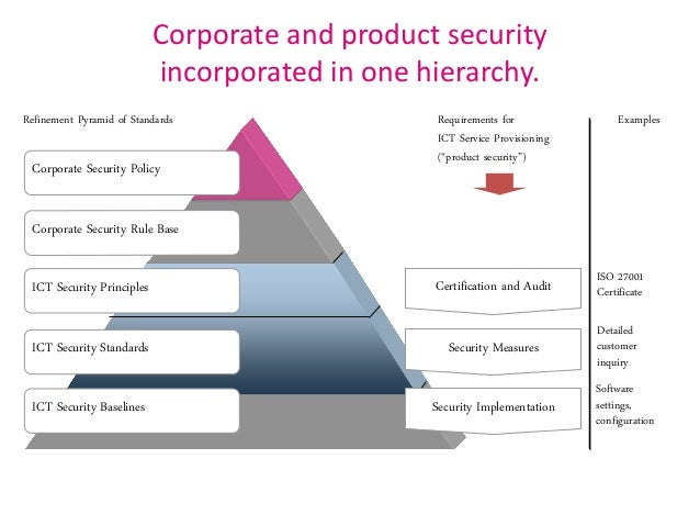 enterprise security architecture for cyber security rh slideshare net Internet Security Architecture Security Architecture Models