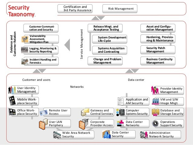 Enterprise Security Architecture for Cyber Security