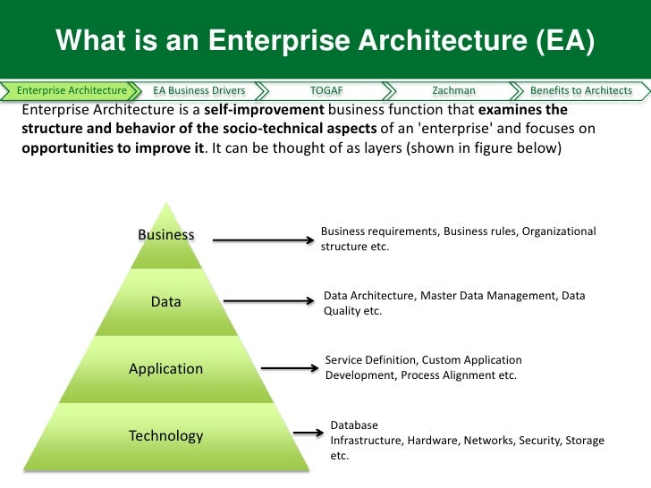 ... 3. What Is An Enterprise Architecture ...