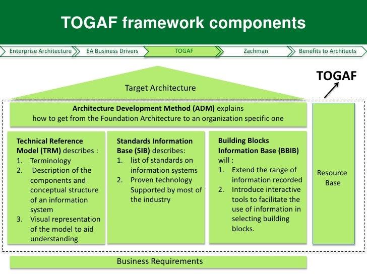 TOGAF Framework ComponentsEnterprise Architecture ...
