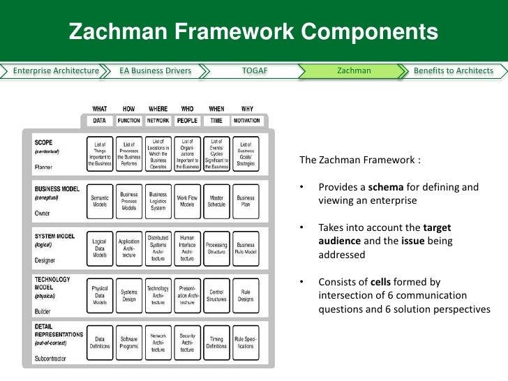 ... Understanding Business Requirements; 6. Zachman Framework  ComponentsEnterprise Architecture ...
