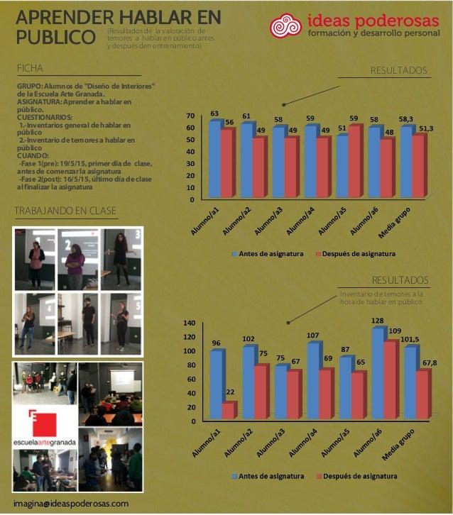 TRABAJANDO EN CLASE APRENDER HABLAR EN PUBLICO (Resultados de la valoración de temores a hablar en público antes y después...