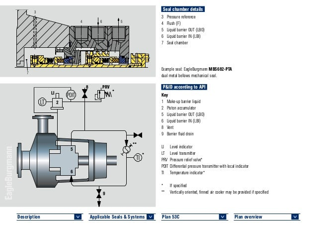 Eagle burgmann api 682 4th edition piping plans_s-ap4-bkte