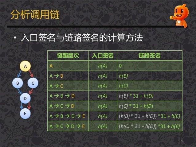分析调用链 • 入口签名不链路签名的计算方法 55 链路层次 入口签名 链路签名 A h(A) 0 A  B h(A) h(B) A  C h(A) h(C) A  B  D h(A) h(B) * 31 + h(D) A  C  ...