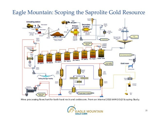 Eagle Mountain Gold Corporate Presentation
