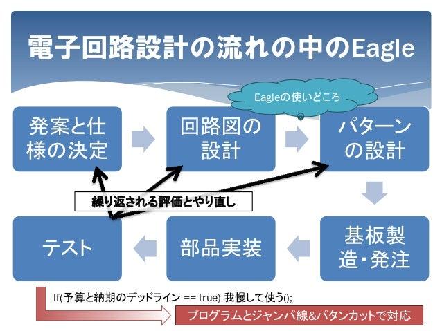 Eagleでパターン図を書く(基本編) | Make.