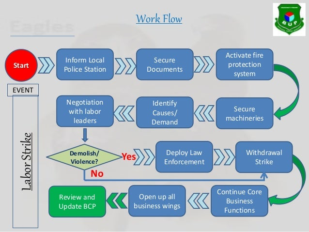 Business continuity plan flow diagram application wiring diagram rolling out business continuity planning bcp for manufacturer compa rh slideshare net business continuity graphic business flashek Gallery