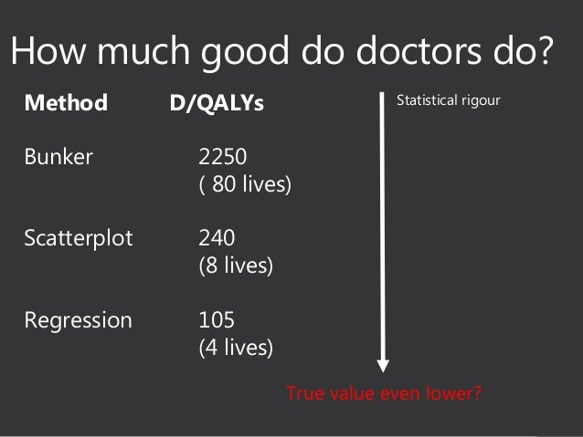 Chequebook > Stethoscope / Cost per AMF QALY (£64) = 4375 QALYs 40 years * 10% of £70000 = £280 000 ~ 45x my 'direct' work...
