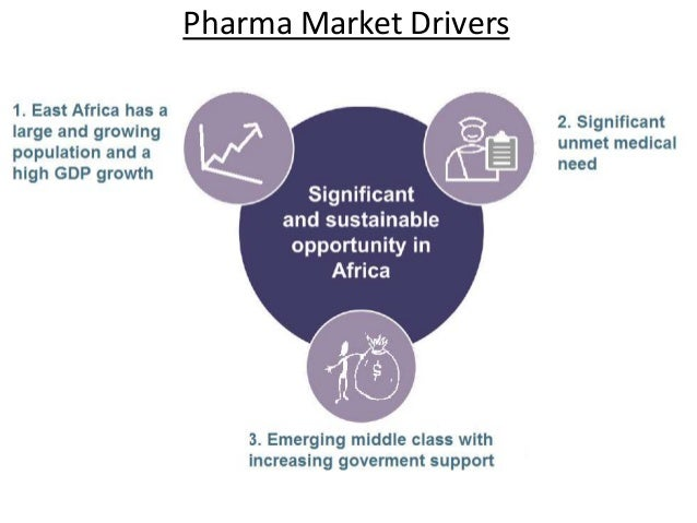 East African Pharmaceutical Sector: Opportunities and Challenges Slide 3