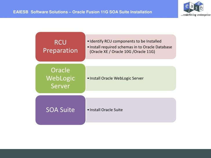 Billing Per Hour<br />EAIESB  Software Solutions – Oracle Fusion 11G SOA Suite Installation<br />