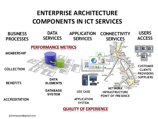 Pictures Of Benefits Of Enterprise Security Architecture