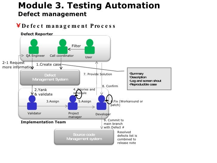 ALM (Application Lifecycle Management)