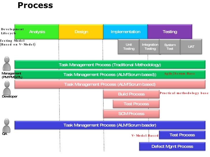 application lifecycle management ppt ALM (Application Lifecycle Management)
