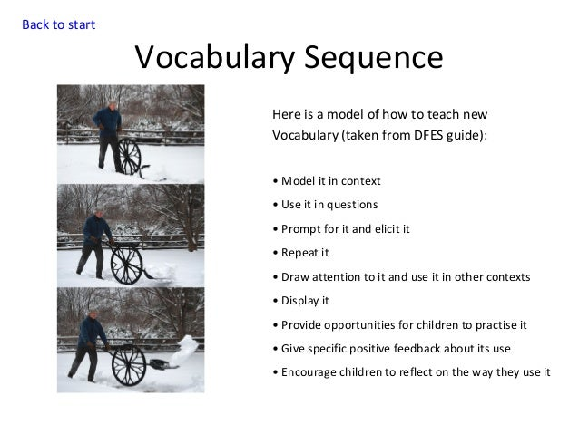 Back to start  Vocabulary Sequence Here is a model of how to teach new Vocabulary (taken from DFES guide): • Model it in c...