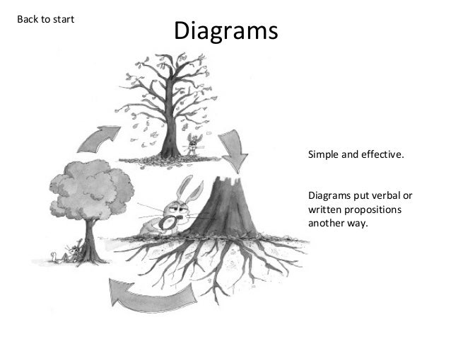 Back to start  Diagrams  Simple and effective. Diagrams put verbal or written propositions another way.