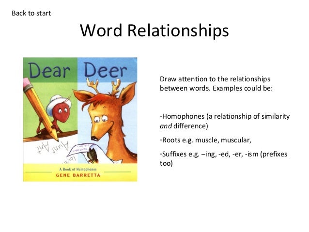 Back to start  Word Relationships Draw attention to the relationships between words. Examples could be: -Homophones (a rel...