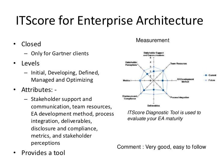 Enterprise architecture maturity model gartner
