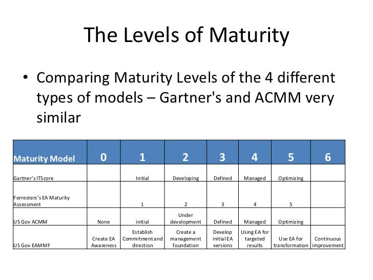 types of maturity models