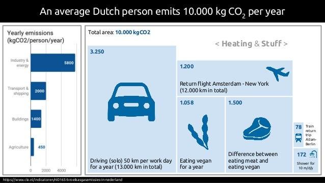 An average Dutch person emits 10.000 kg CO2 per year https://www.clo.nl/indicatoren/nl0165-broeikasgasemissies-in-nederlan...