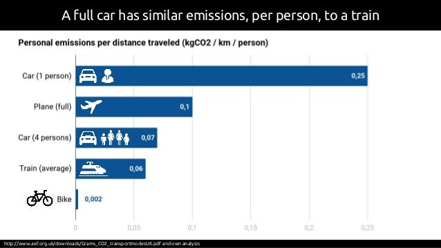 A full car has similar emissions, per person, to a train http://www.aef.org.uk/downloads/Grams_CO2_transportmodesUK.pdf an...