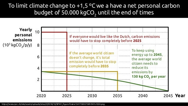 To limit climate change to +1,5 ºC we a have a net personal carbon budget of 50.000 kgCO2 until the end of times https://w...