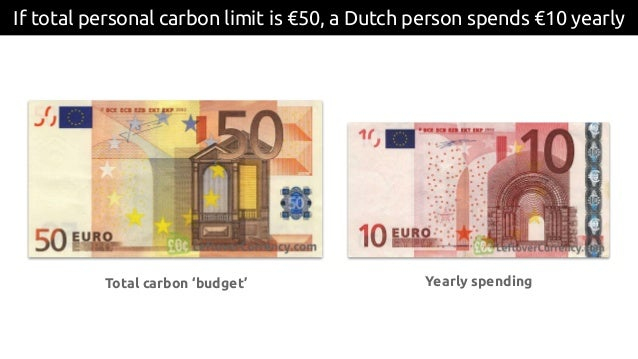 If total personal carbon limit is €50, a Dutch person spends €10 yearly Total carbon 'budget' Yearly spending