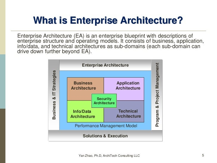 Enterprise Architecture Vs Collection Of Architectures