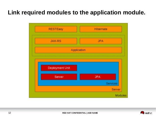 JBoss EAP 6 - Start / Application Deployment Process