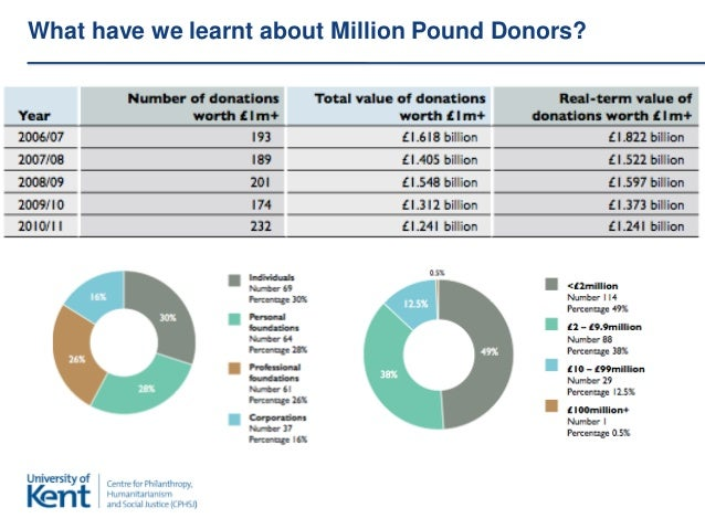 What have we learnt about Million Pound Donors?