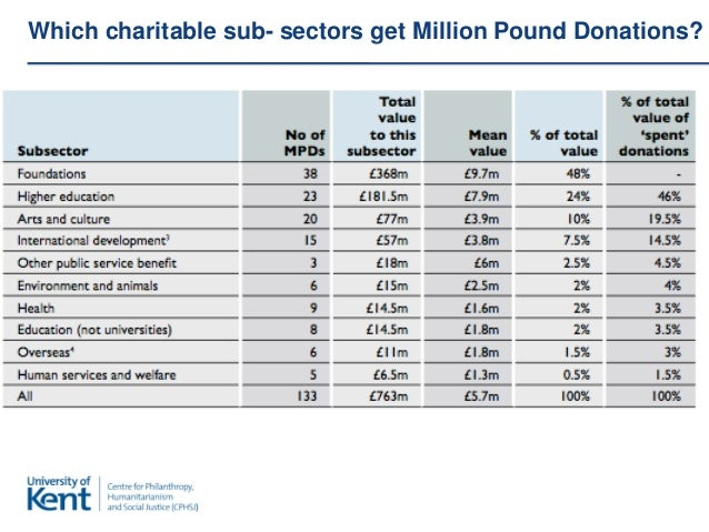 Which charitable sub- sectors get Million Pound Donations?