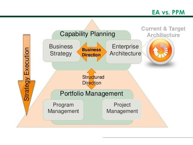 ppm project management Manage the full project lifecycle from a centralized source enabled by project portfolio management (ppm) software complete quality work on schedule and within budget with the sap portfolio.